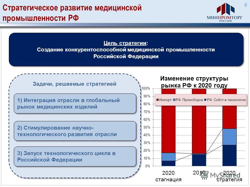 Задачи, решаемые стратегией Стратегическое развитие медицинской промышленности РФ Цель стратегии: Создание конкурентоспособной медицинской промышленности Российской Федерации Цель стратегии: Создание конкурентоспособной медицинской промышленности Рос