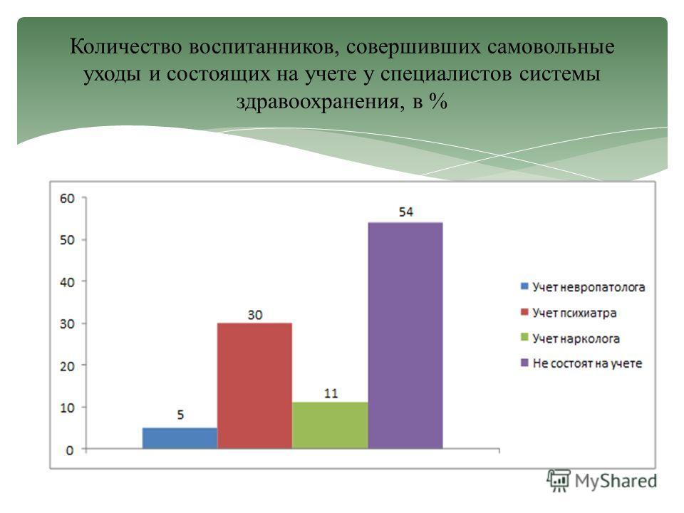 Количество воспитанников, совершивших самовольные уходы и состоящих на учете у специалистов системы здравоохранения, в %