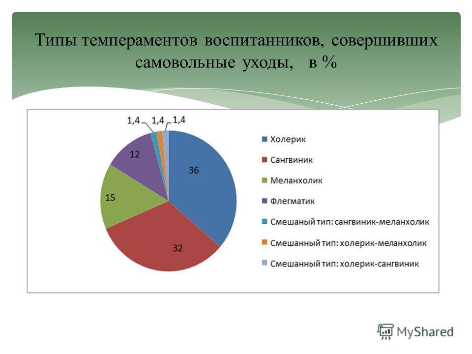 Типы темпераментов воспитанников, совершивших самовольные уходы, в %