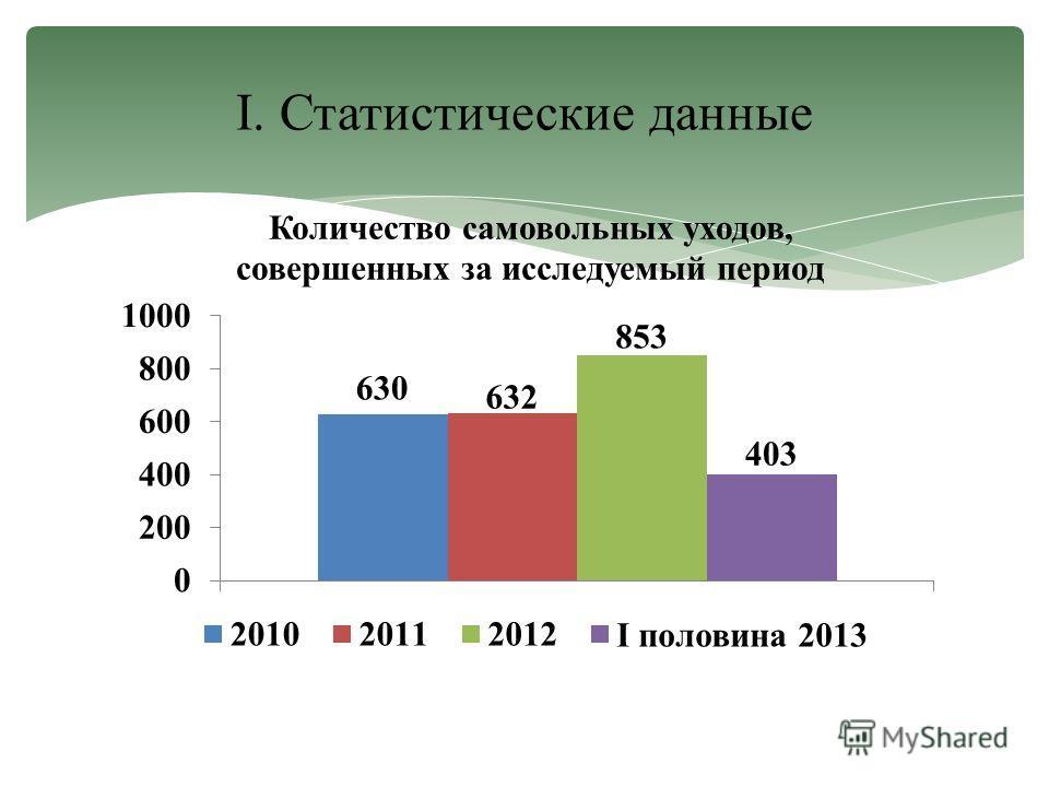 I. Статистические данные