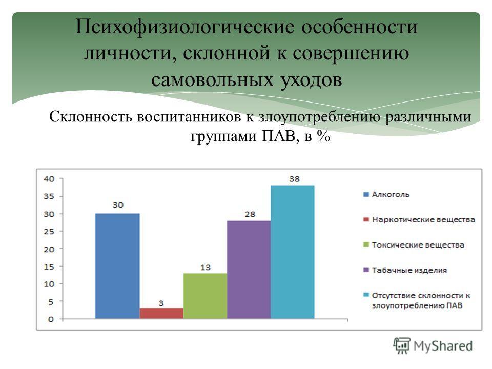 Склонность воспитанников к злоупотреблению различными группами ПАВ, в % Психофизиологические особенности личности, склонной к совершению самовольных уходов