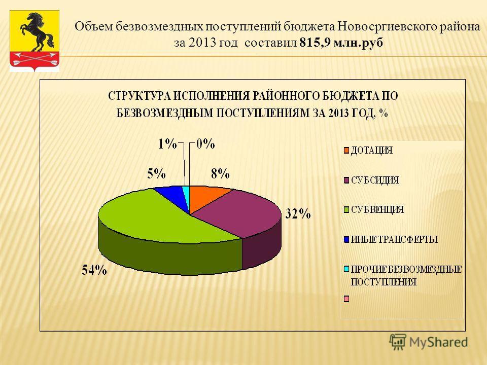 Объем безвозмездных поступлений бюджета Новосргиевского района за 2013 год составил 815,9 млн.руб