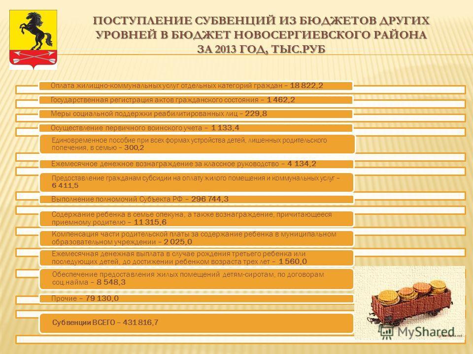 ПОСТУПЛЕНИЕ СУБВЕНЦИЙ ИЗ БЮДЖЕТОВ ДРУГИХ УРОВНЕЙ В БЮДЖЕТ НОВОСЕРГИЕВСКОГО РАЙОНА ЗА 2013 ГОД, ТЫС.РУБ Оплата жилищно-коммунальных услуг отдельных категорий граждан – 18 822,2Государственная регистрация актов гражданского состояния – 1 462,2Меры соци