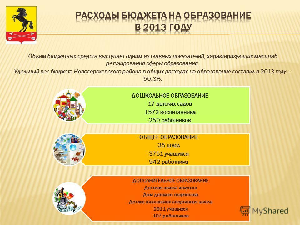 Объем бюджетных средств выступает одним из главных показателей, характеризующих масштаб регулирования сферы образования. Удельный вес бюджета Новосергиевского района в общих расходах на образование составил в 2013 году – 50,3%. ДОШКОЛЬНОЕ ОБРАЗОВАНИЕ
