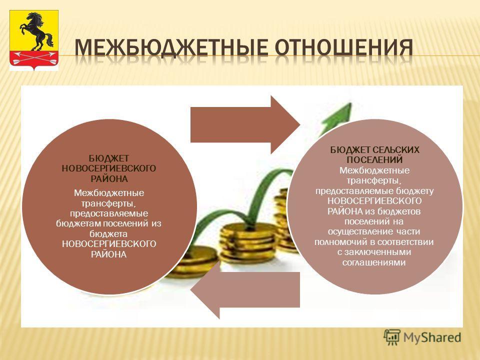 БЮДЖЕТ НОВОСЕРГИЕВСКОГО РАЙОНА Межбюджетные трансферты, предоставляемые бюджетам поселений из бюджета НОВОСЕРГИЕВСКОГО РАЙОНА БЮДЖЕТ СЕЛЬСКИХ ПОСЕЛЕНИЙ Межбюджетные трансферты, предоставляемые бюджету НОВОСЕРГИЕВСКОГО РАЙОНА из бюджетов поселений на