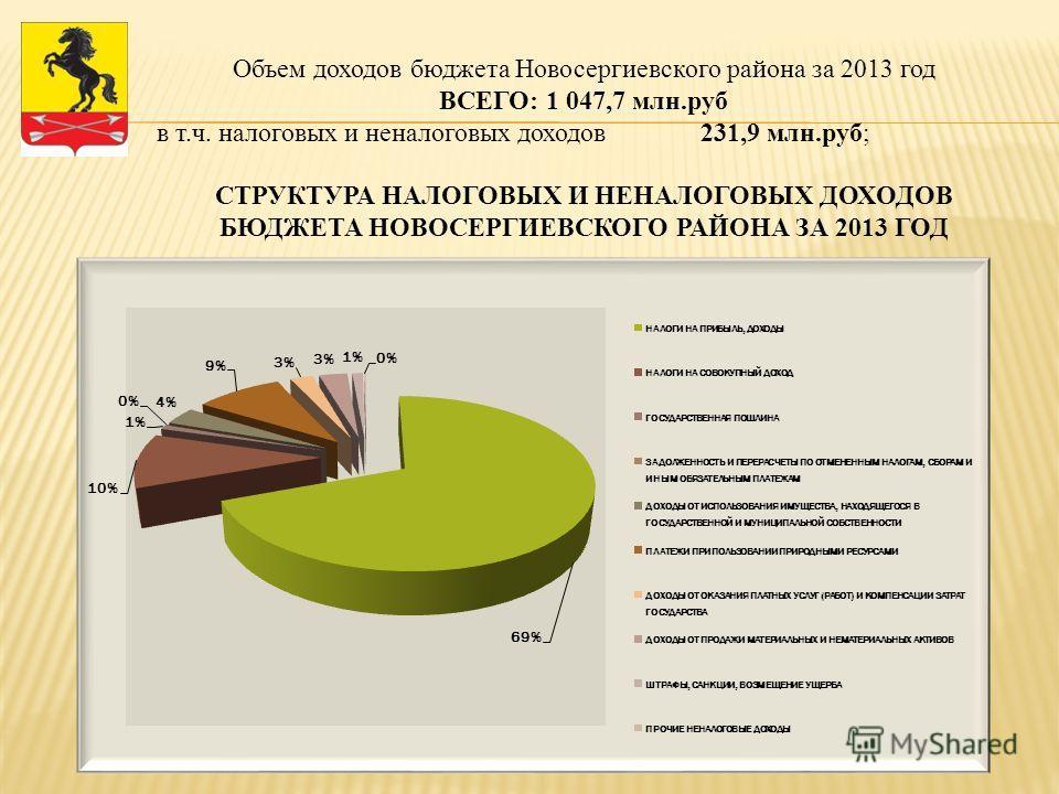 Объем доходов бюджета Новосергиевского района за 2013 год ВСЕГО: 1 047,7 млн.руб в т.ч. налоговых и неналоговых доходов 231,9 млн.руб; СТРУКТУРА НАЛОГОВЫХ И НЕНАЛОГОВЫХ ДОХОДОВ БЮДЖЕТА НОВОСЕРГИЕВСКОГО РАЙОНА ЗА 2013 ГОД