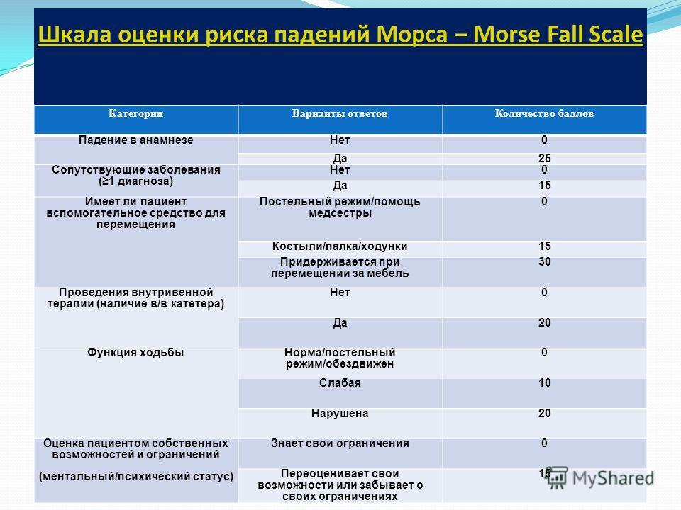 Шкала оценки риска падений Морса – Morse Fall Scale Категории Варианты ответов Количество баллов Падение в анамнезе Нет 0 Да 25 Сопутствующие заболевания (1 диагноза) Нет 0 Да 15 Имеет ли пациент вспомогательное средство для перемещения Постельный ре