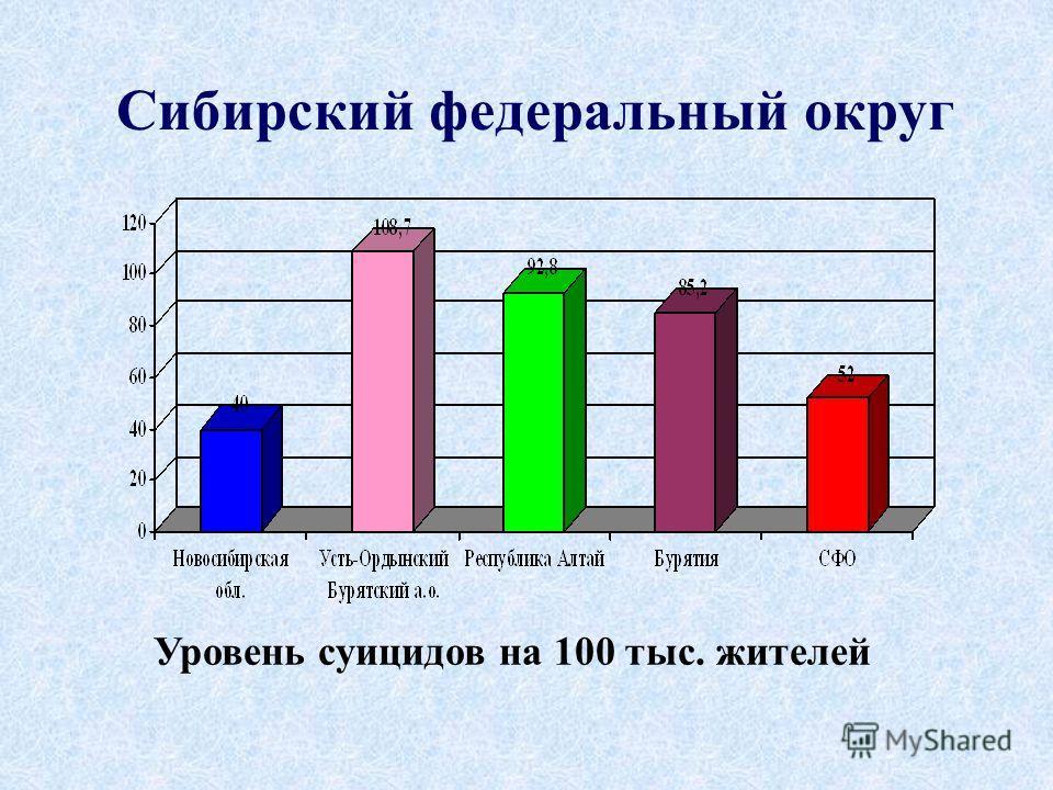 Сибирский федеральный округ Уровень суицидов на 100 тыс. жителей