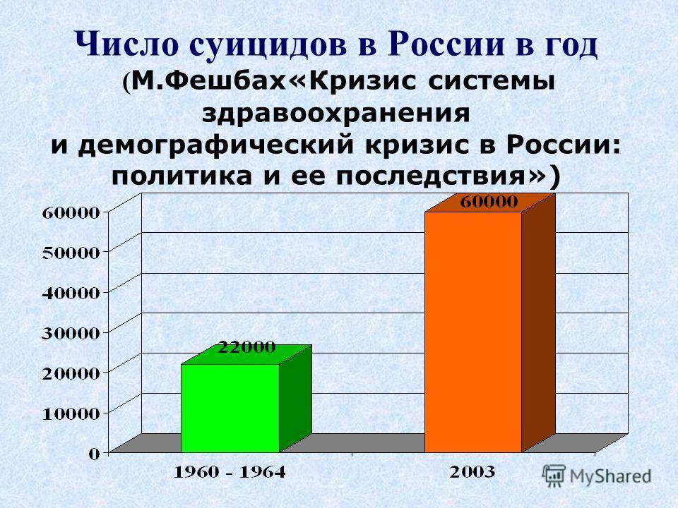 Число суицидов в России в год ( М.Фешбах«Кризис системы здравоохранения и демографический кризис в России: политика и ее последствия»)