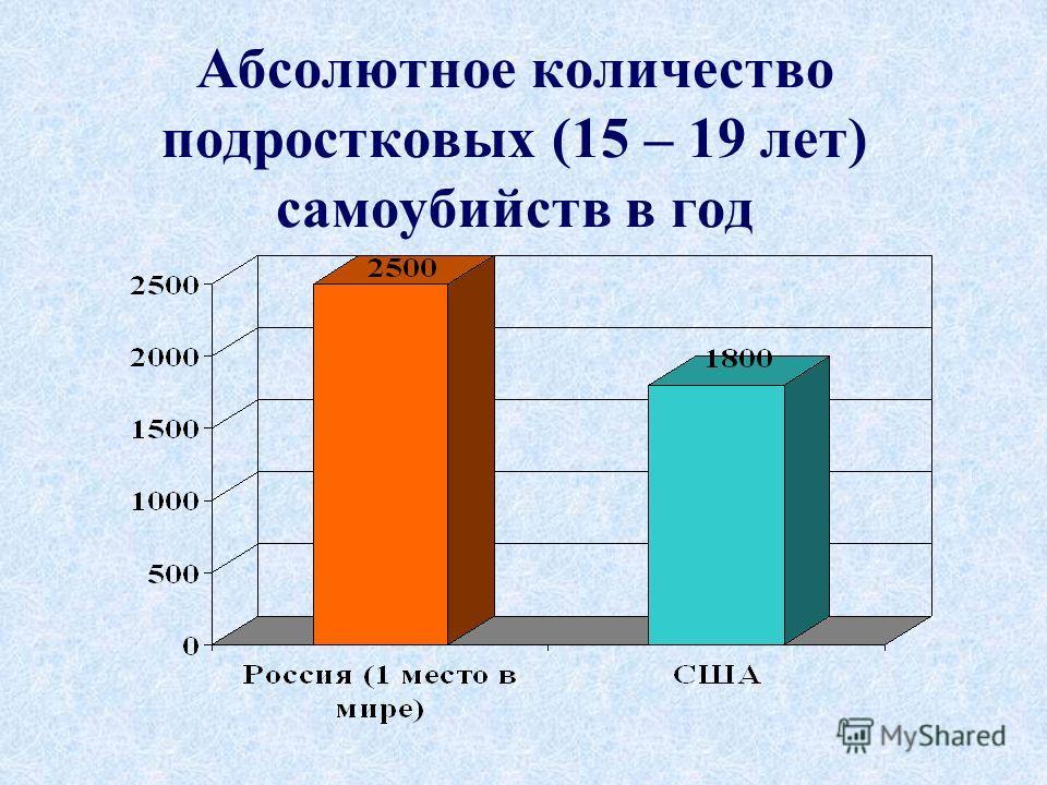 Абсолютное количество подростковых (15 – 19 лет) самоубийств в год