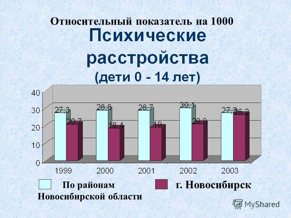 По районам Новосибирской области г. Новосибирск Относительный показатель на 1000