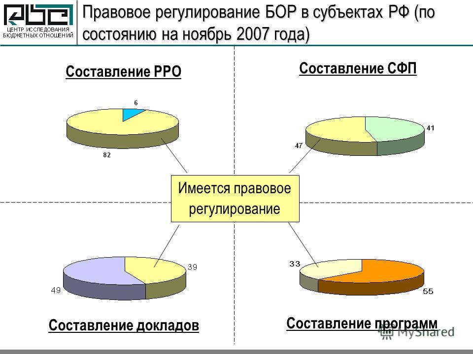 Правовое регулирование БОР в субъектах РФ (по состоянию на ноябрь 2007 года) Составление РРО Составление СФП Составление докладов Составление программ Имеется правовое регулирование