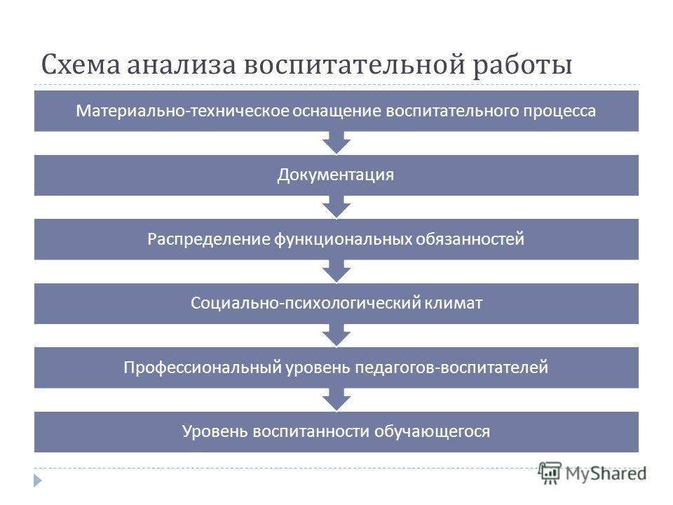 Схема анализа воспитательной работы Уровень воспитанности обучающегося Профессиональный уровень педагогов - воспитателей Социально - психологический климат Распределение функциональных обязанностей Документация Материально - техническое оснащение вос