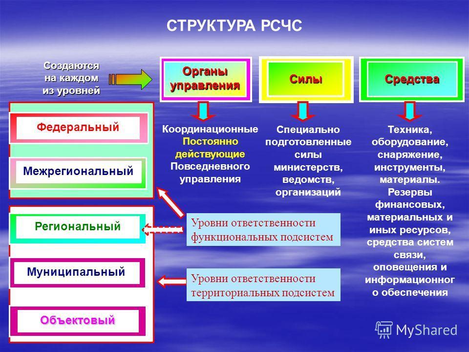 СТРУКТУРА РСЧС Создаются на каждом из уровней Органыуправления Силы Средства Федеральный Межрегиональный Региональный Муниципальный Объектовый Координационные Постоянно действующие Повседневного управления Специально подготовленные силы министерств,