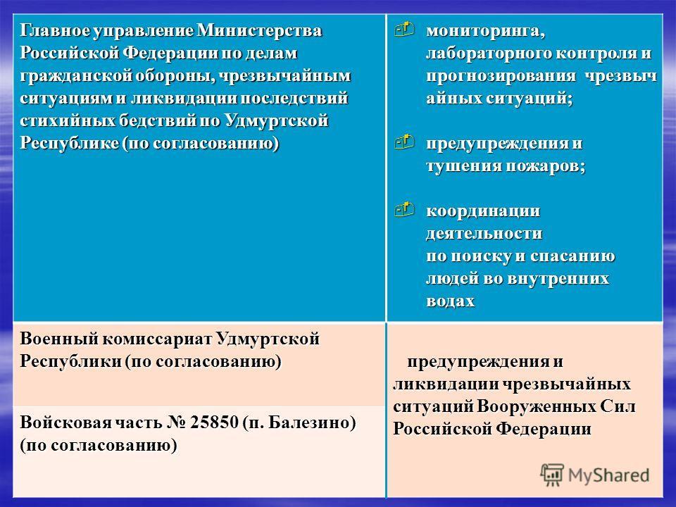Главное управление Министерства Российской Федерации по делам гражданской обороны, чрезвычайным ситуациям и ликвидации последствий стихийных бедствий по Удмуртской Республике (по согласованию) мониторинга, лабораторного контроля и прогнозирования чре