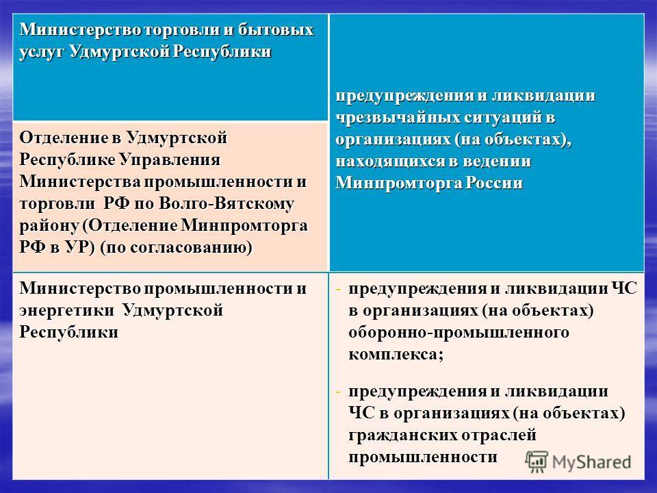 Министерство торговли и бытовых услуг Удмуртской Республики предупреждения и ликвидации чрезвычайных ситуаций в организациях (на объектах), находящихся в ведении Минпромторга России Отделение в Удмуртской Республике Управления Министерства промышленн