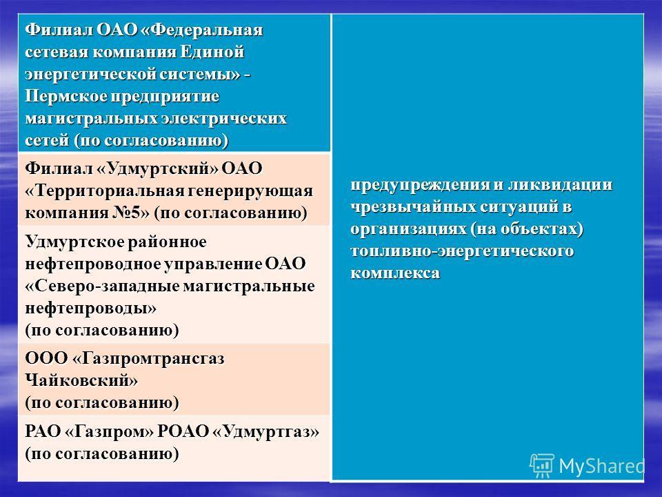 Филиал ОАО «Федеральная сетевая компания Единой энергетической системы» - Пермское предприятие магистральных электрических сетей (по согласованию) предупреждения и ликвидации чрезвычайных ситуаций в организациях (на объектах) топливно-энергетического