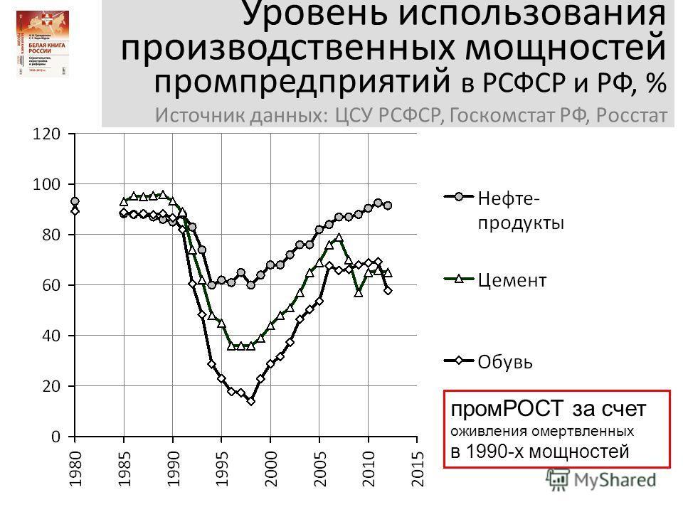 Уровень использования производственных мощностей промпредприятий в РСФСР и РФ, % Источник данных: ЦСУ РСФСР, Госкомстат РФ, Росстат промРОСТ за счет оживления омертвленных в 1990-х мощностей