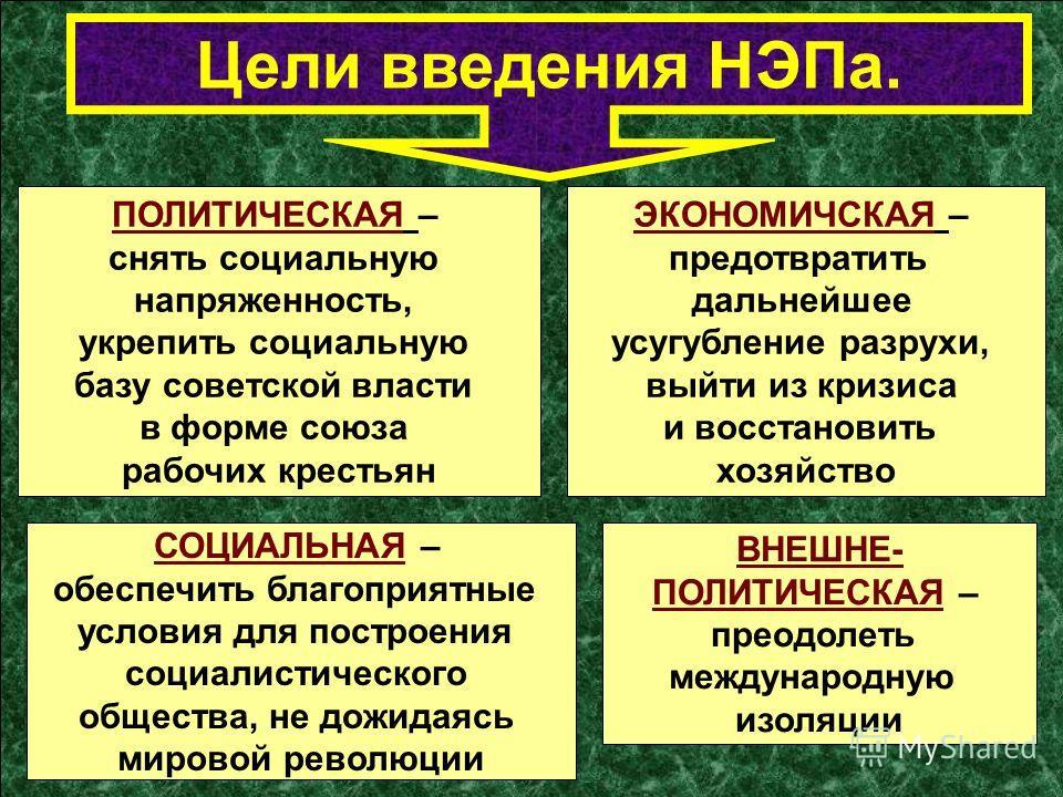 Цели введения НЭПа. ВНЕШНЕ- ПОЛИТИЧЕСКАЯ – преодолеть международную изоляции ПОЛИТИЧЕСКАЯ – снять социальную напряженность, укрепить социальную базу советской власти в форме союза рабочих крестьян ЭКОНОМИЧСКАЯ – предотвратить дальнейшее усугубление р