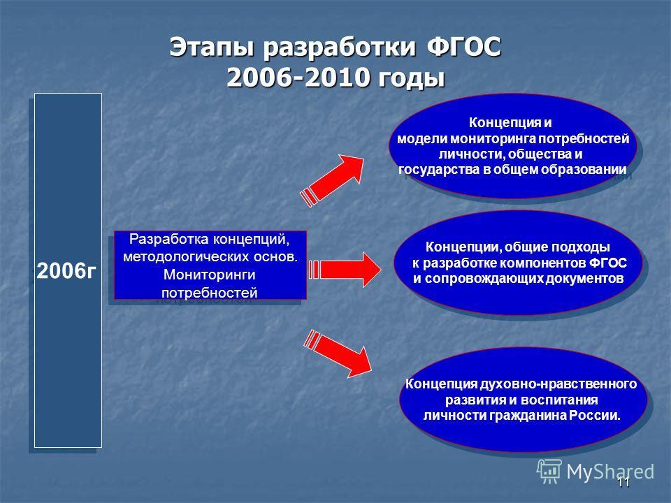11 Этапы разработки ФГОС 2006-2010 годы Разработка концепций, методологических основ. Мониторинги потребностей Разработка концепций, методологических основ. Мониторинги потребностей Концепция и модели мониторинга потребностей личности, общества и гос