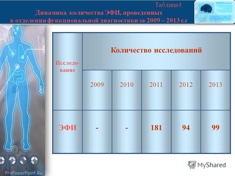 ProPowerPoint.Ru Таблица 4 Динамика количества ЭФИ, проведенных в отделении функциональной диагностики за 2009 – 2013 г.г Исследо- вание Количество исследований 20092010201120122013 ЭФИ--1819499