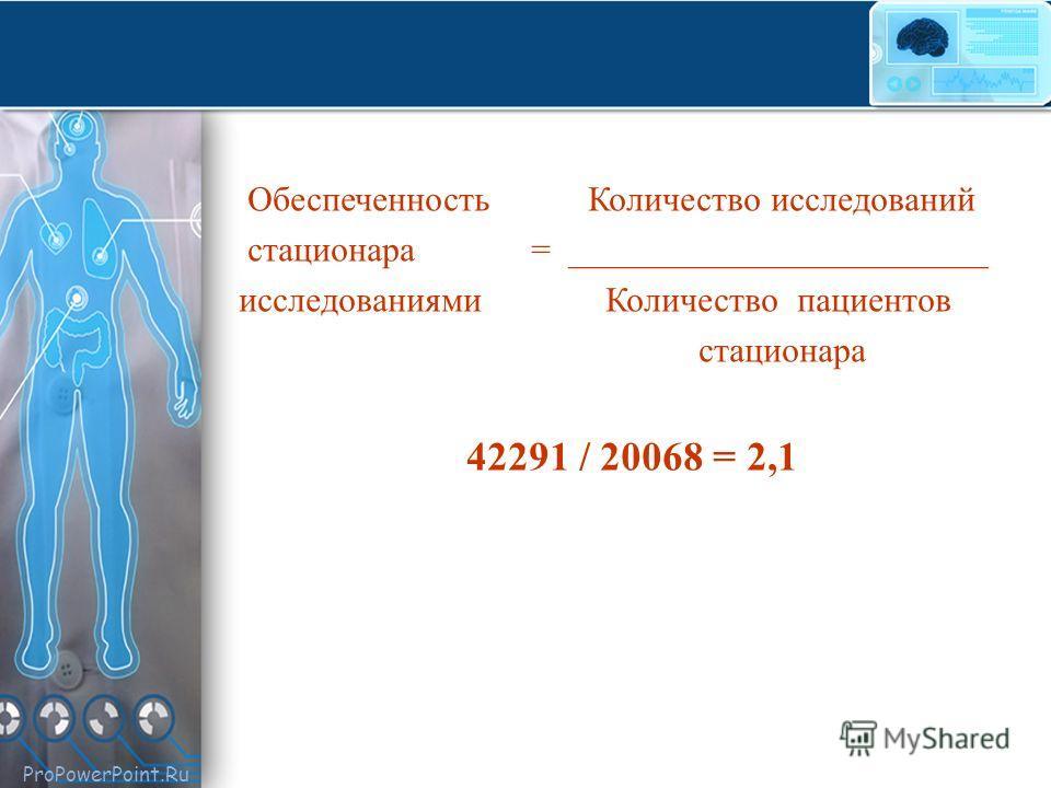 ProPowerPoint.Ru Обеспеченность Количество исследований стационара = ________________________ исследованиями Количество пациентов стационара 42291 / 20068 = 2,1