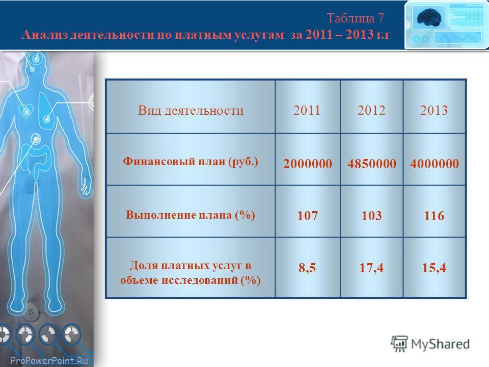 ProPowerPoint.Ru Таблица 7 Анализ деятельности по платным услугам за 2011 – 2013 г.г Вид деятельности 201120122013 Финансовый план (руб.) 200000048500004000000 Выполнение плана (%) 107103116 Доля платных услуг в объеме исследований (%) 8,517,415,4