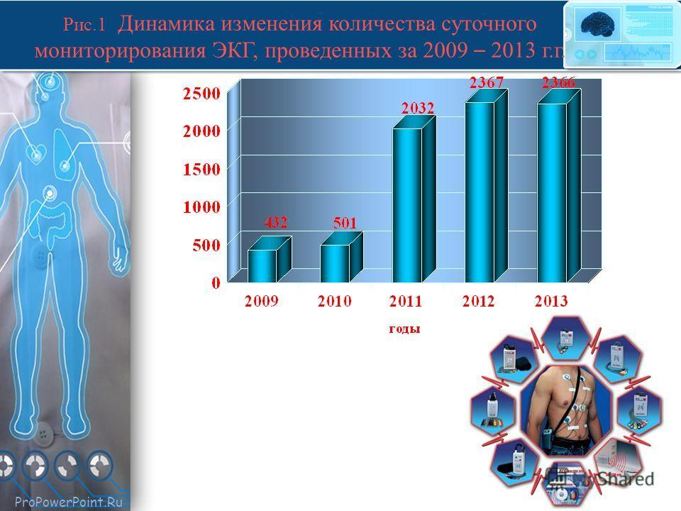 ProPowerPoint.Ru Рис.1 Динамика изменения количества суточного мониторирования ЭКГ, проведенных за 2009 – 2013 г.г.