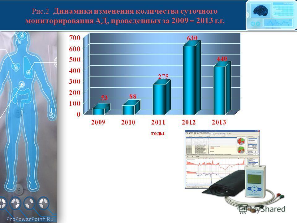 ProPowerPoint.Ru Рис.2 Динамика изменения количества суточного мониторирования АД, проведенных за 2009 – 2013 г.г.