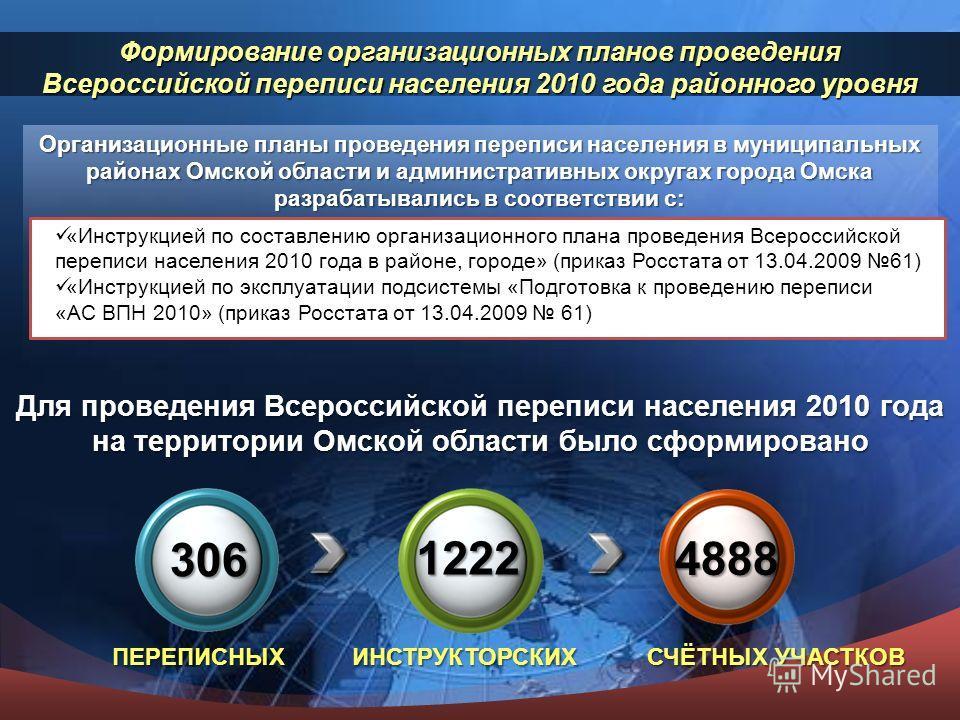 Организационные планы проведения переписи населения в муниципальных районах Омской области и административных округах города Омска разрабатывались в соответствии с: Формированиеорганизационных планов проведения Всероссийской переписи населения 2010 г