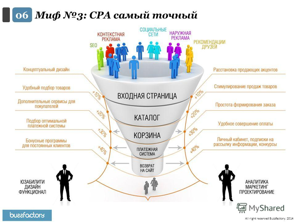 All right reserved Buzzfactory. 2014 Миф 3: CPA самый точный 0606