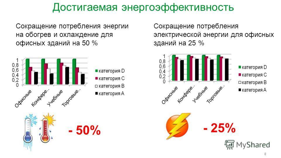 8 Достигаемая энергоэффективность Сокращение потребления энергии на обогрев и охлаждение для офисных зданий на 50 % Сокращение потребления электрической энергии для офисных зданий на 25 % - 50% - 25%