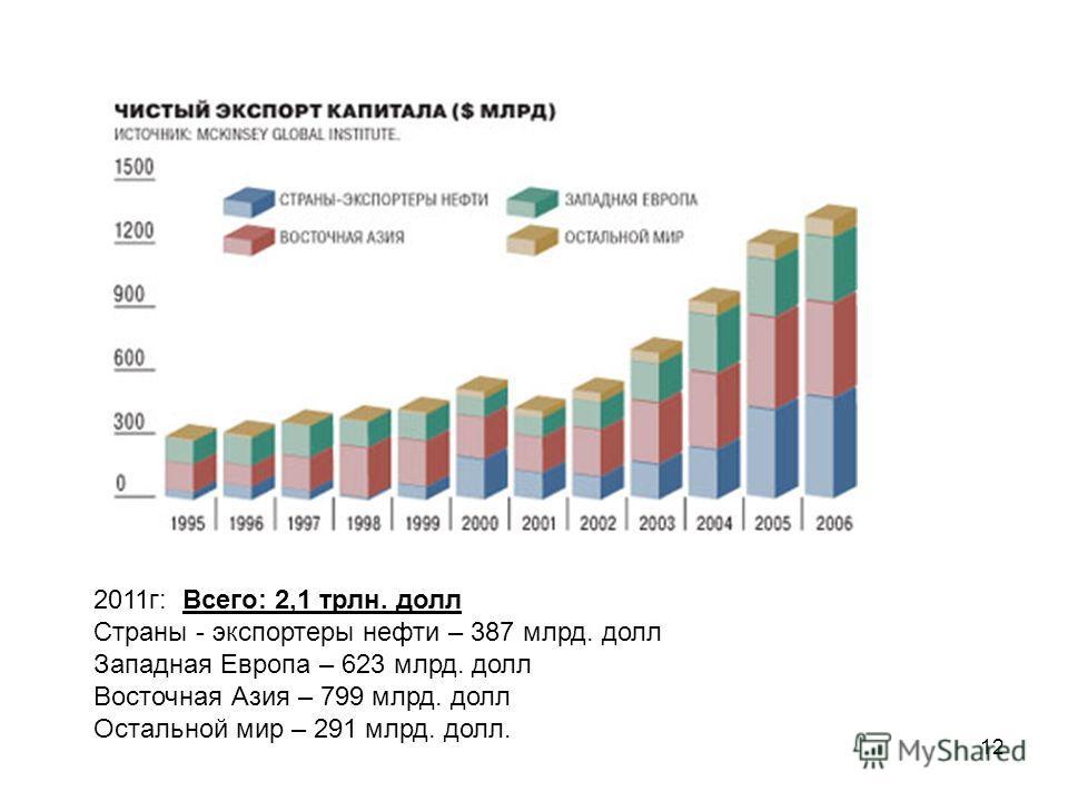 12 2011 г: Всего: 2,1 трлн. долл Страны - экспортеры нефти – 387 млрд. долл Западная Европа – 623 млрд. долл Восточная Азия – 799 млрд. долл Остальной мир – 291 млрд. долл.