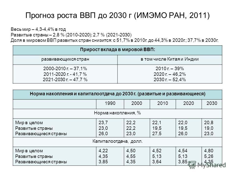 Прогноз роста ВВП до 2030 г (ИМЭМО РАН, 2011) 14 Весь мир – 4,3-4,4% в год Развитые страны – 2,8 % (2010-2020); 2,7 % (2021-2030) Доля в мировом ВВП развитых стран снизится: с 51,7% в 2010 г. до 44,3% в 2020 г.; 37,7% в 2030 г. Прирост вклада в миров