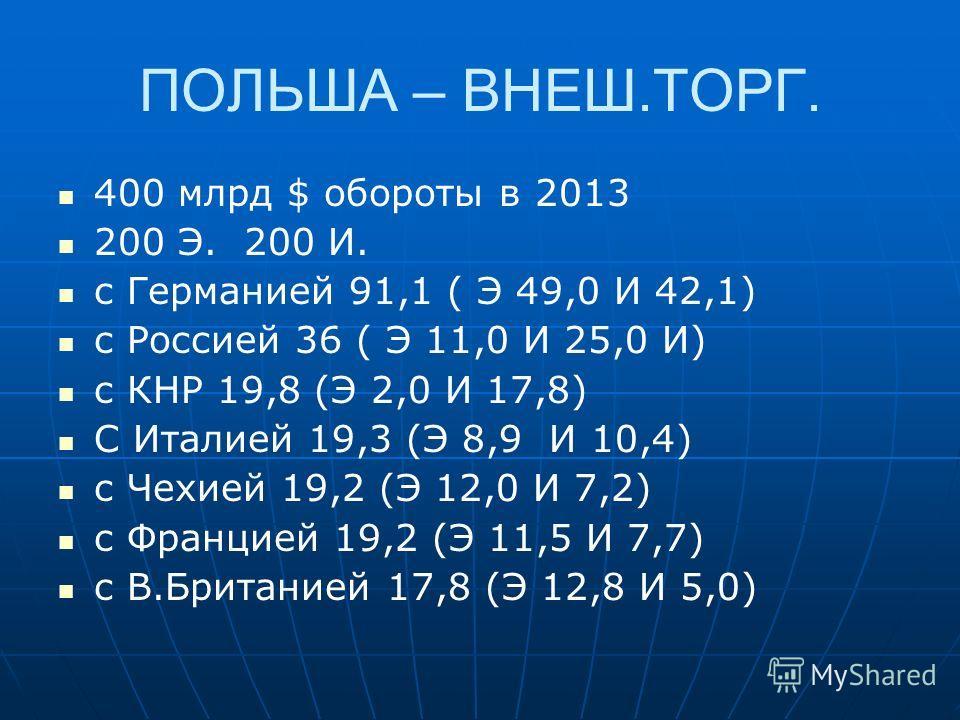 ПОЛЬША – ВНЕШ.ТОРГ. 400 млрд $ обороты в 2013 200 Э. 200 И. с Германией 91,1 ( Э 49,0 И 42,1) с Россией 36 ( Э 11,0 И 25,0 И) с КНР 19,8 (Э 2,0 И 17,8) С Италией 19,3 (Э 8,9 И 10,4) с Чехией 19,2 (Э 12,0 И 7,2) с Францией 19,2 (Э 11,5 И 7,7) с В.Брит