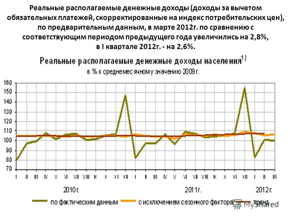 Реальные располагаемые денежные доходы (доходы за вычетом обязательных платежей, скорректированные на индекс потребительских цен), по предварительным данным, в марте 2012 г. по сравнению с соответствующим периодом предыдущего года увеличились на 2,8%