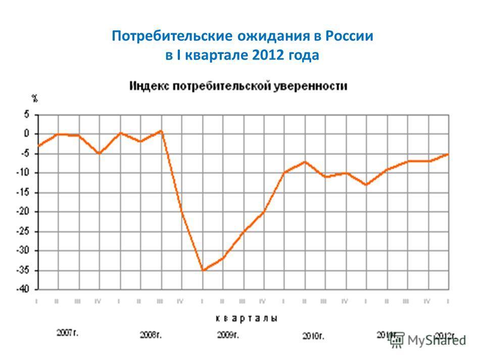 Потребительские ожидания в России в I квартале 2012 года