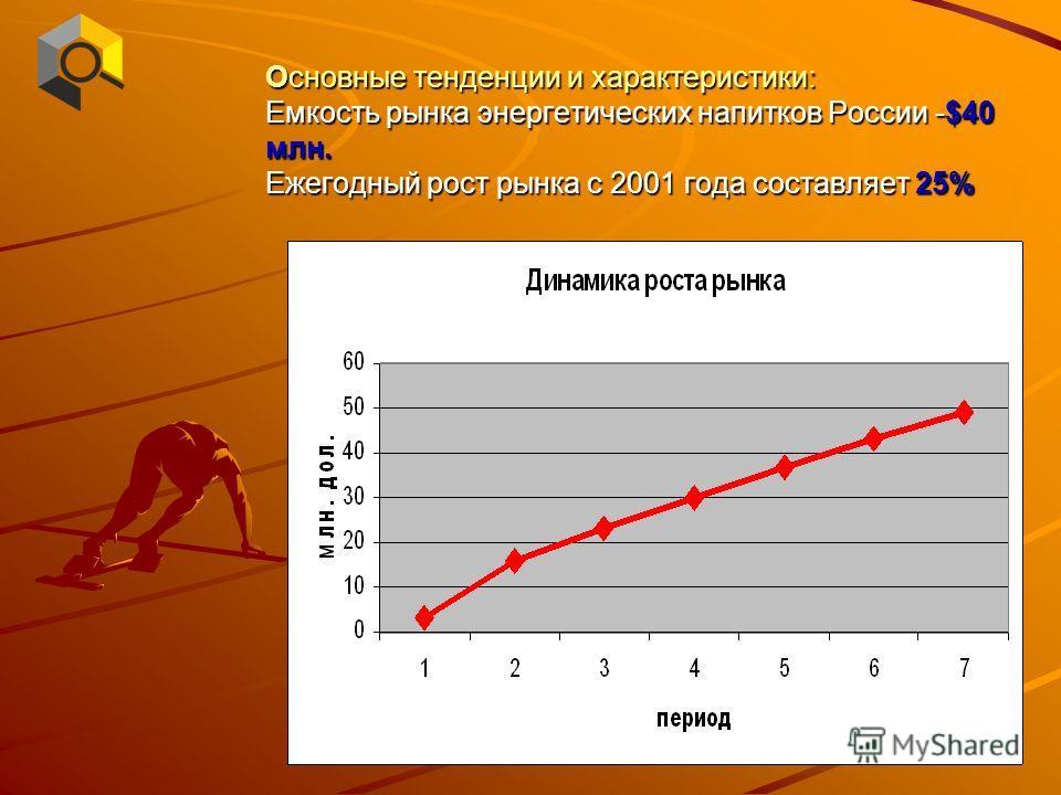 Основные тенденции и характеристики: Емкость рынка энергетических напитков России -$40 млн. Ежегодный рост рынка с 2001 года составляет 25%
