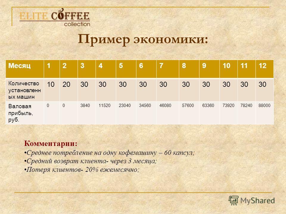 Пример экономики: Комментарии: Среднее потребление на одну кофемашину – 60 капсул; Средний возврат клиента- через 3 месяца; Потеря клиентов- 20% ежемесячно; Месяц 123456789101112 Количество установленн ых машин 102030 Валовая прибыль, руб. 0038401152