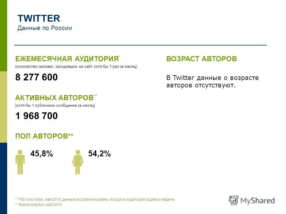 ЕЖЕМЕСЯЧНАЯ АУДИТОРИЯ * (количество человек, заходивших на сайт хотя бы 1 раз за месяц) 8 277 600 АКТИВНЫХ АВТОРОВ ** (хотя бы 1 публичное сообщение за месяц) 1 968 700 ПОЛ АВТОРОВ** 45,8% 54,2% ВОЗРАСТ АВТОРОВ В Twitter данные о возрасте авторов отс