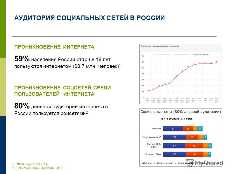 АУДИТОРИЯ СОЦИАЛЬНЫХ СЕТЕЙ В РОССИИ ПРОНИКНОВЕНИЕ ИНТЕРНЕТА 59% населения России старше 18 лет пользуются интернетом (68,7 млн. человек) 1 ПРОНИКНОВЕНИЕ СОЦСЕТЕЙ СРЕДИ ПОЛЬЗОВАТЕЛЕЙ ИНТЕРНЕТА 80% дневной аудитории интернета в России пользуется соцсет