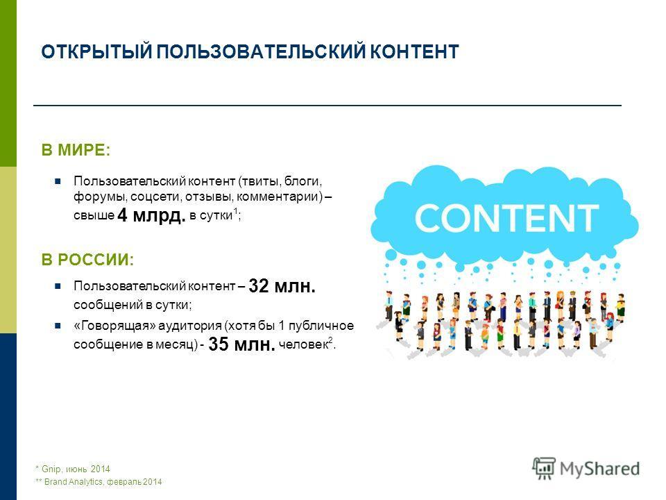 В МИРЕ: Пользовательский контент (твиты, блоги, форумы, соцсети, отзывы, комментарии) – свыше 4 млрд. в сутки 1 ; В РОССИИ: Пользовательский контент – 32 млн. сообщений в сутки; «Говорящая» аудитория (хотя бы 1 публичное сообщение в месяц) - 35 млн.