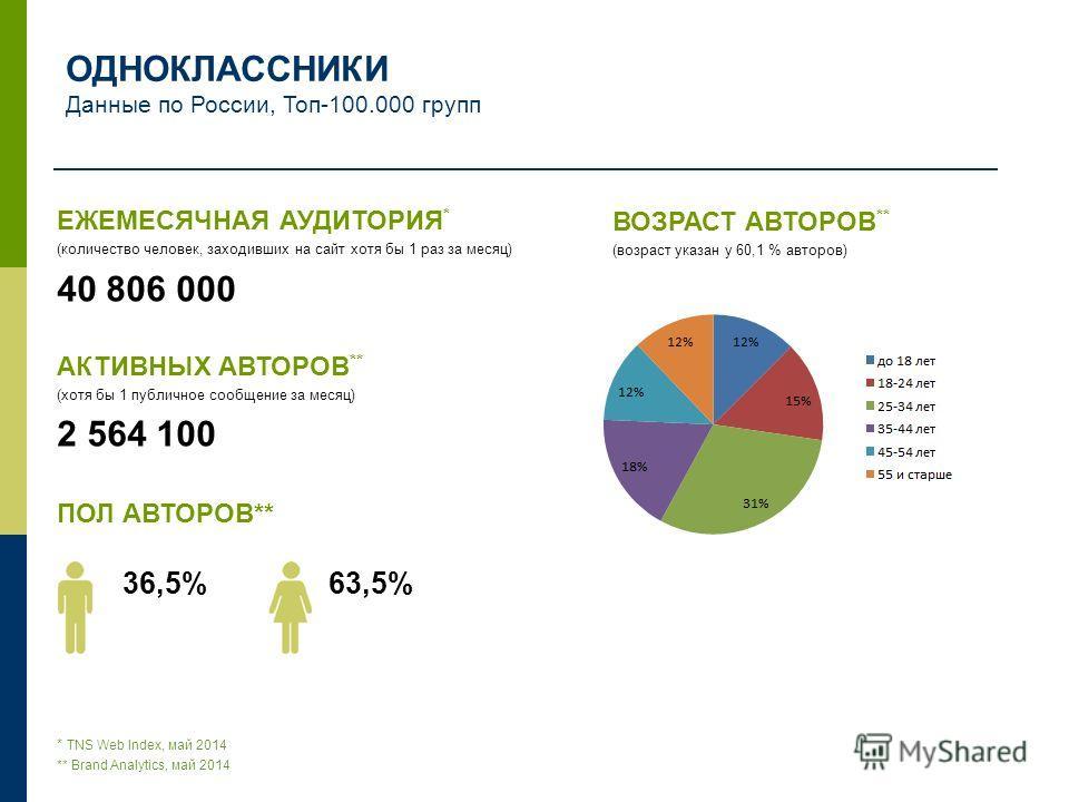 ЕЖЕМЕСЯЧНАЯ АУДИТОРИЯ * (количество человек, заходивших на сайт хотя бы 1 раз за месяц) 40 806 000 АКТИВНЫХ АВТОРОВ ** (хотя бы 1 публичное сообщение за месяц) 2 564 100 ПОЛ АВТОРОВ** 36,5% 63,5% * TNS Web Index, май 2014 ** Brand Analytics, май 2014