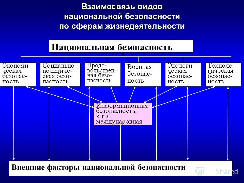 Взаимосвязь видов национальной безопасности по сферам жизнедеятельности Национальная безопасность Экономи- ческая безопас- ность Информационная безопасность, в т.ч. международная Техноло- гическая безопас- ность Военная безопас- ность Социально- поли