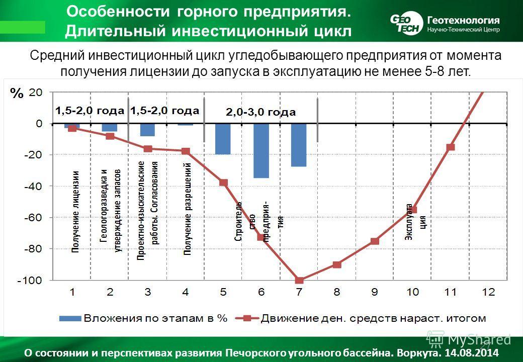 Особенности горного предприятия. Длительный инвестиционный цикл 27 Средний инвестиционный цикл угледобывающего предприятия от момента получения лицензии до запуска в эксплуатацию не менее 5-8 лет. О состоянии и перспективах развития Печорского угольн