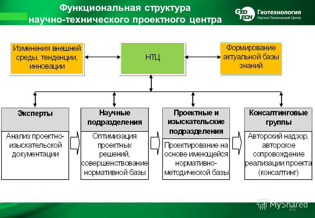 32 Функциональная структура научно-технического проектного центра