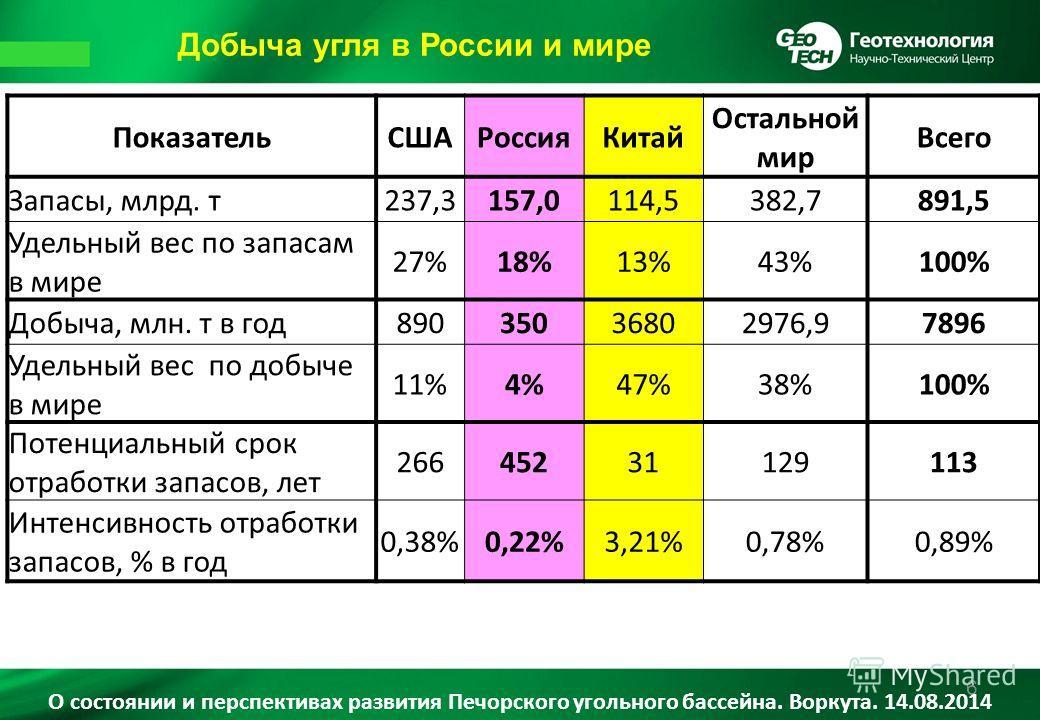 Добыча угля в России и мире 6 Показатель СШАРоссияКитай Остальной мир Всего Запасы, млрд. т 237,3157,0114,5382,7891,5 Удельный вес по запасам в мире 27%18%13%43%100% Добыча, млн. т в год 89035036802976,97896 Удельный вес по добыче в мире 11%4%47%38%1