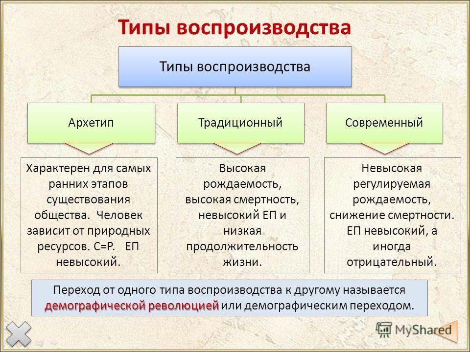 Типы воспроизводства Архетип Традиционный Современный Характерен для самых ранних этапов существования общества. Человек зависит от природных ресурсов. С=Р. ЕП невысокий. Высокая рождаемость, высокая смертность, невысокий ЕП и низкая продолжительност