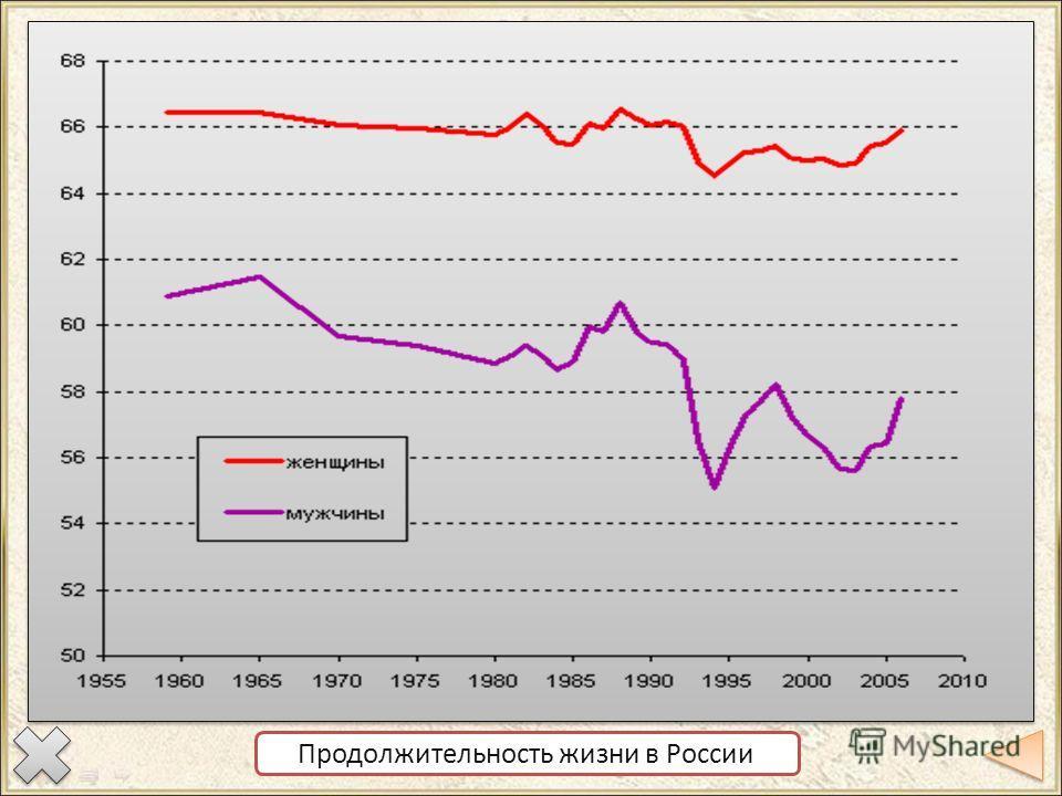 Демографическая политика в России Демографическая политика целенаправленная деятельность государственных органов в сфере регулирования процессов воспроизводства населения, призванная сохранить или изменить тенденции динамики его численности. Демограф