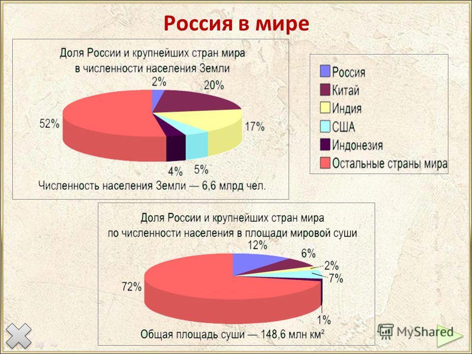 Россия в мире